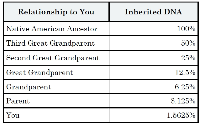 DNA chart, using DNA in genealogical research, DNA testing for genealogical purposes